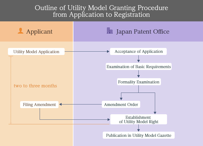 Outline of Utility Model Granting Procedure from Application to Registration