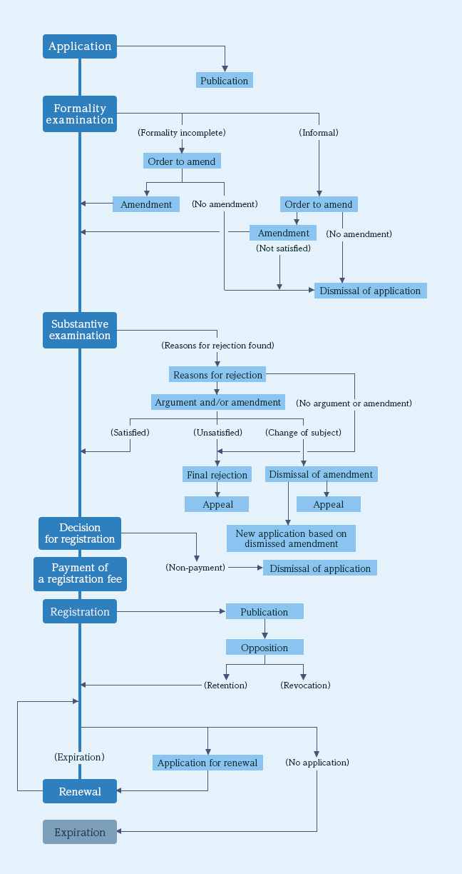 Flowchart for Registering Your Trademarks in Japan