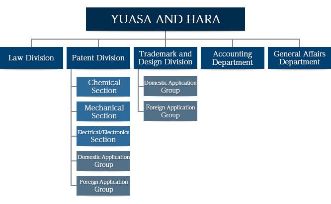 yuasahara-organization