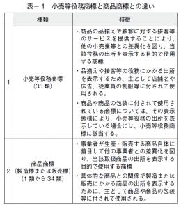 工業71号・日本:小売等・青木先生・表1