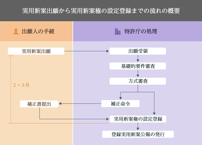 実用新案出願から実用新案権の設定登録までの流れの概要