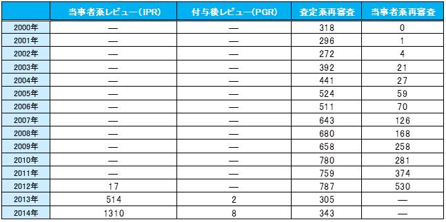 図2:年度別の各手続請求件数